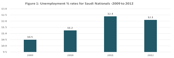 Unemployment rates for Saudi nationals 2009 - 2012