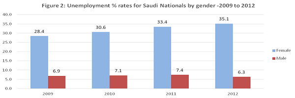 Unemployment rates for Saudi nationals by gender 2009 - 2012