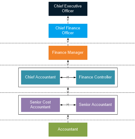 A sample finance career diagram pathway