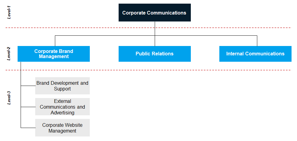 The Corporate Communication Functional Structure Model