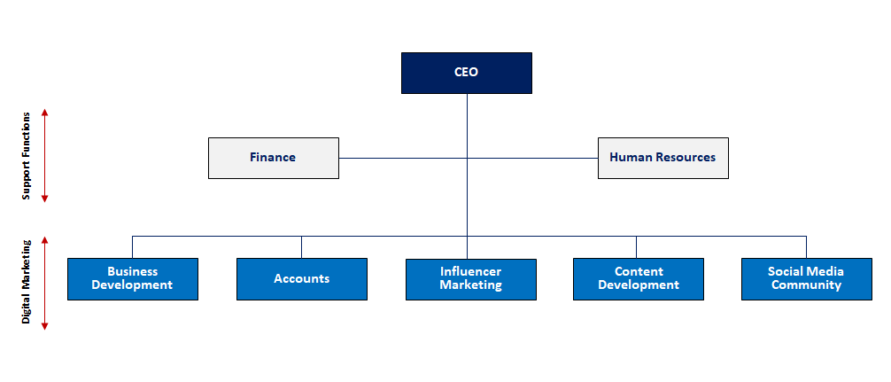 Sample Local Digital Marketing Company Structure