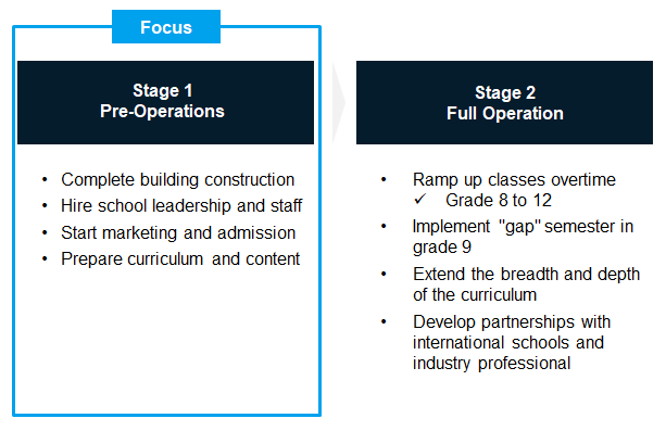 International School Startup Implementation Roadmap