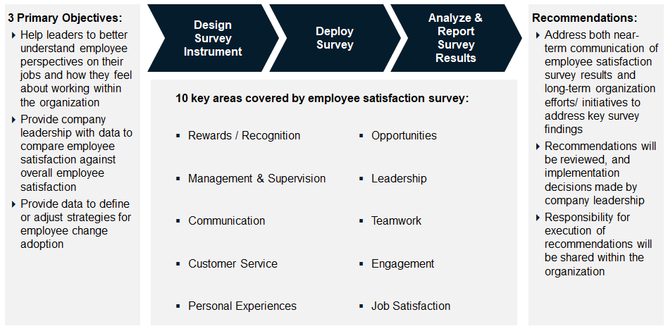 Employee Satisfaction Survey Approach
