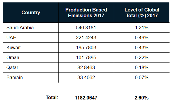 Gulf Counties Production Based Emissions 2017