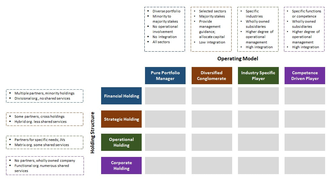 Types of Holding Structures & Operating Models