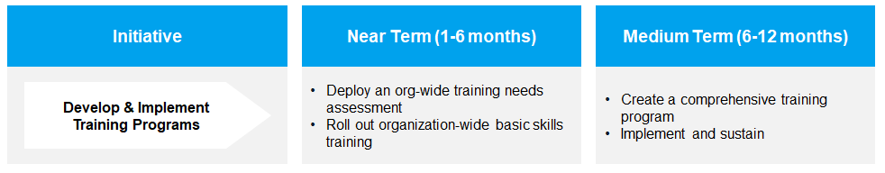 How to develop and implement training programs?