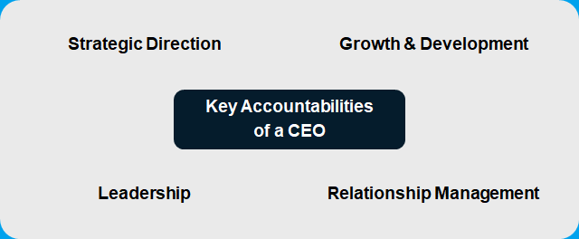 The main key accountability areas of a CEO