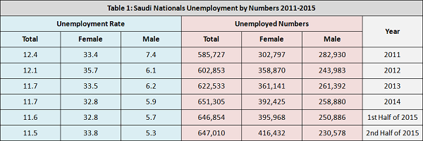 Saudi nationals unemployment by numbers from 2011 to 2015