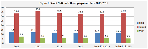 Saudi nationals unemployment rate from 2011 to 2015